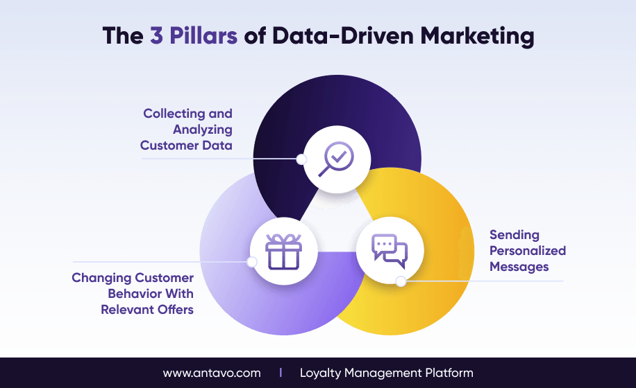 An image depicting the three pillars of data-driven marketing, symbolizing that it's an eternal cycle.